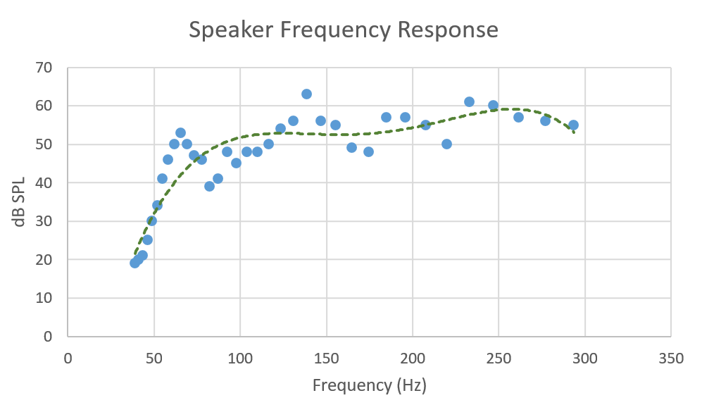 Speaker Frequency Response Graph